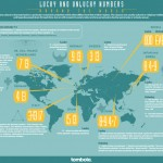 Lucky and Unlucky numbers around the world